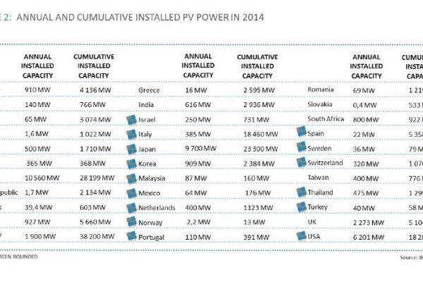 Jaarlijks geïnstalleerde cumulatieve PV power